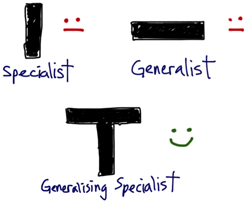 An I is a specialist, which is bad; a - is a generalist, which is also bad; but a T is a generalising specialist, which is good
