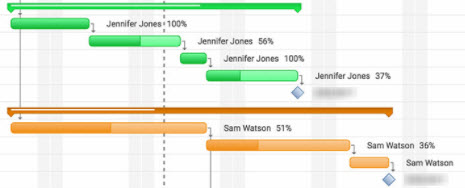 Gantt chart showing two major pieces in parallel